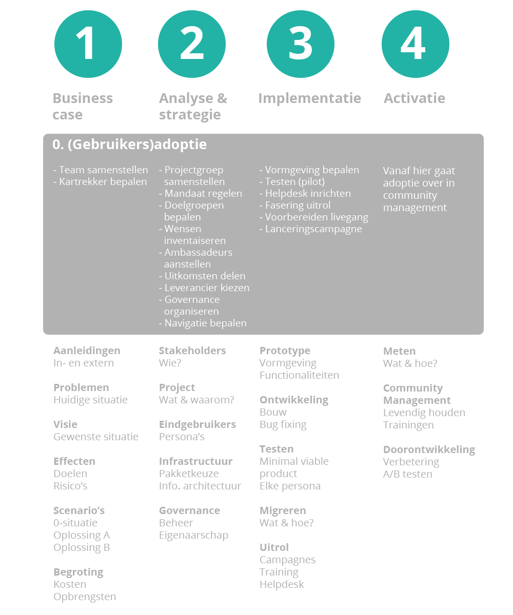 Social intranet fasenmodel