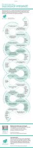 De route naar een succesvol intranet - O&I Services