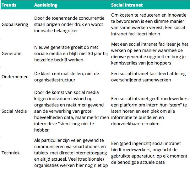Externe aanleidingen social intranet