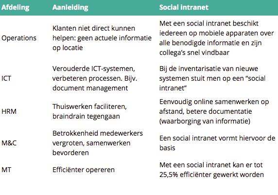 Interne aanleidingen social intranet