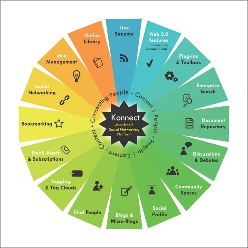 Konnect-features-infographic