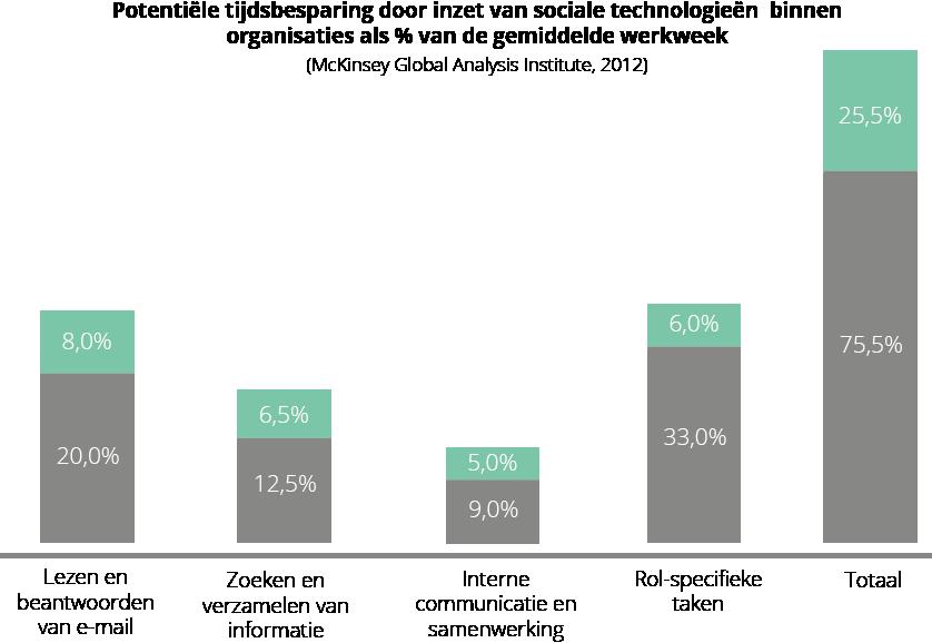 Potentiële tijdsbesparing social intranet McKinsey 2012