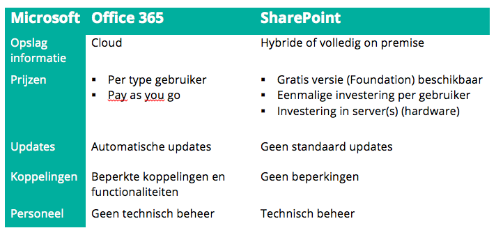 Verschillen Office365 vs SharePoint als social intranet_O&I Services