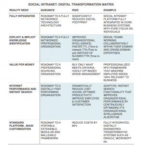 digital transformation matrix 2014