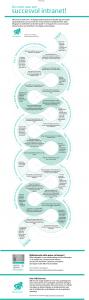 route-naar-succesvol-sociaal-intranet (gevuld) (1)